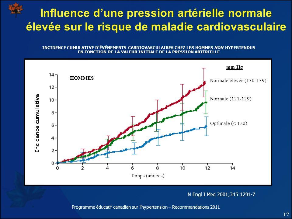 17 Programme éducatif canadien sur lhypertension – Recommandations 2011 Influence dune pression artérielle normale élevée sur le risque de maladie car