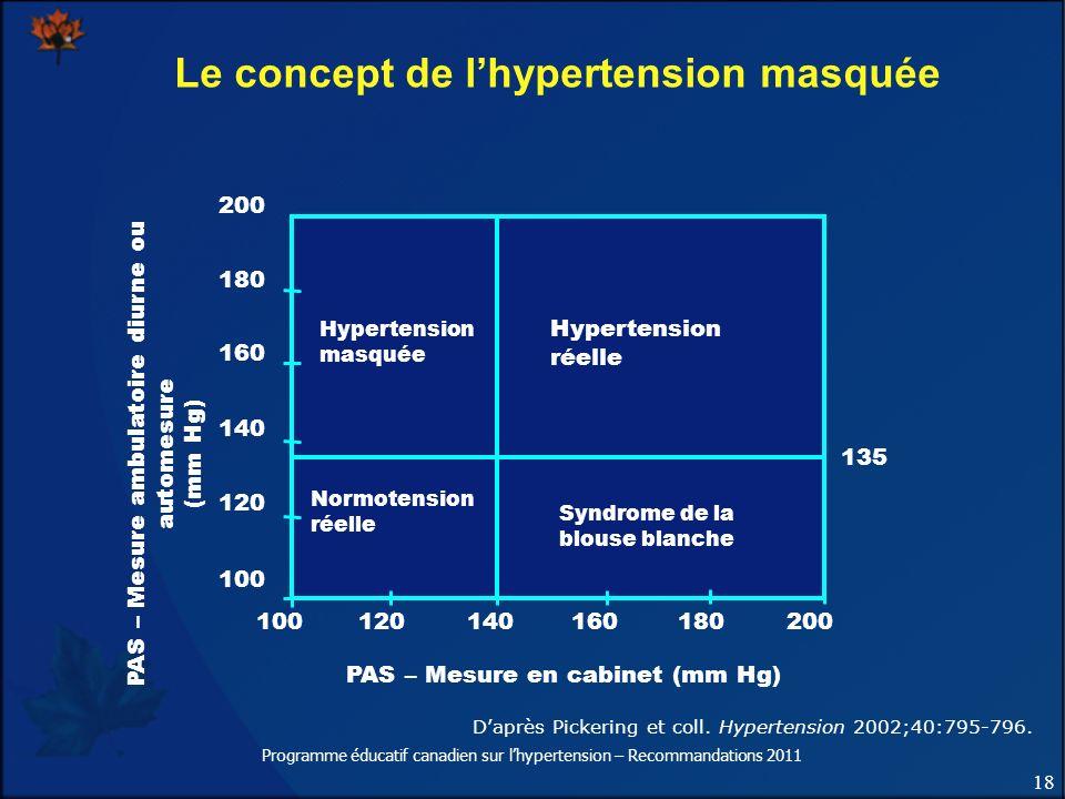 18 Programme éducatif canadien sur lhypertension – Recommandations 2011 Le concept de lhypertension masquée Daprès Pickering et coll. Hypertension 200