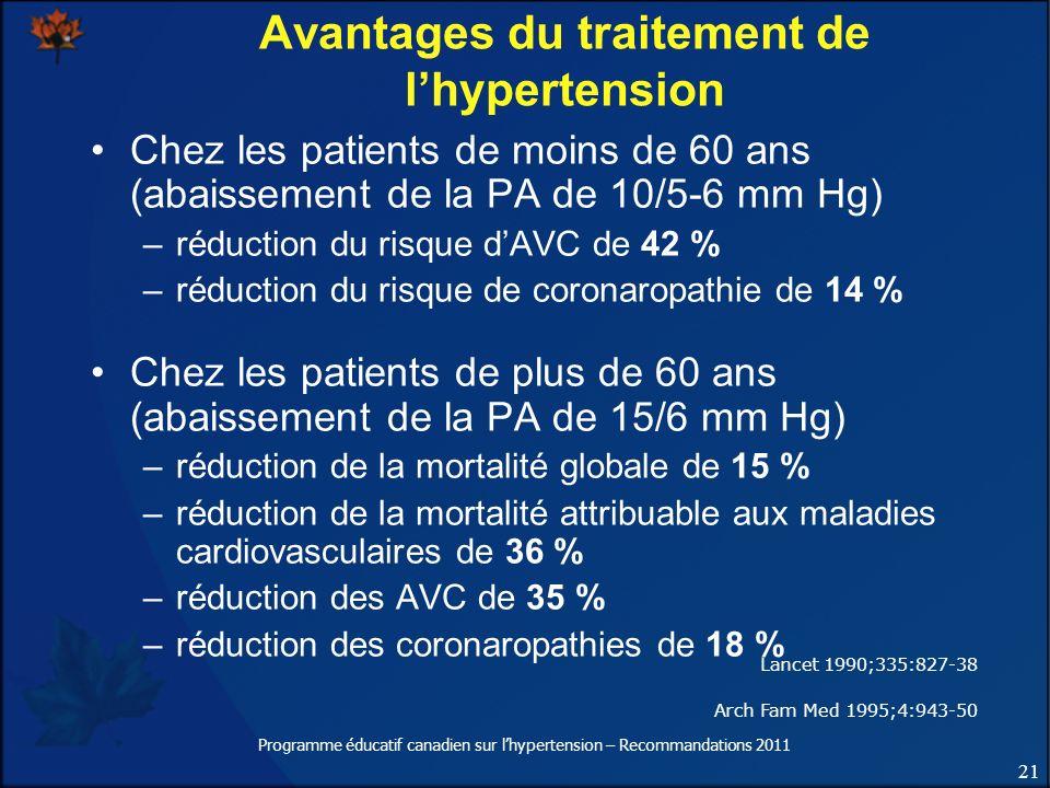 21 Programme éducatif canadien sur lhypertension – Recommandations 2011 Avantages du traitement de lhypertension Chez les patients de moins de 60 ans