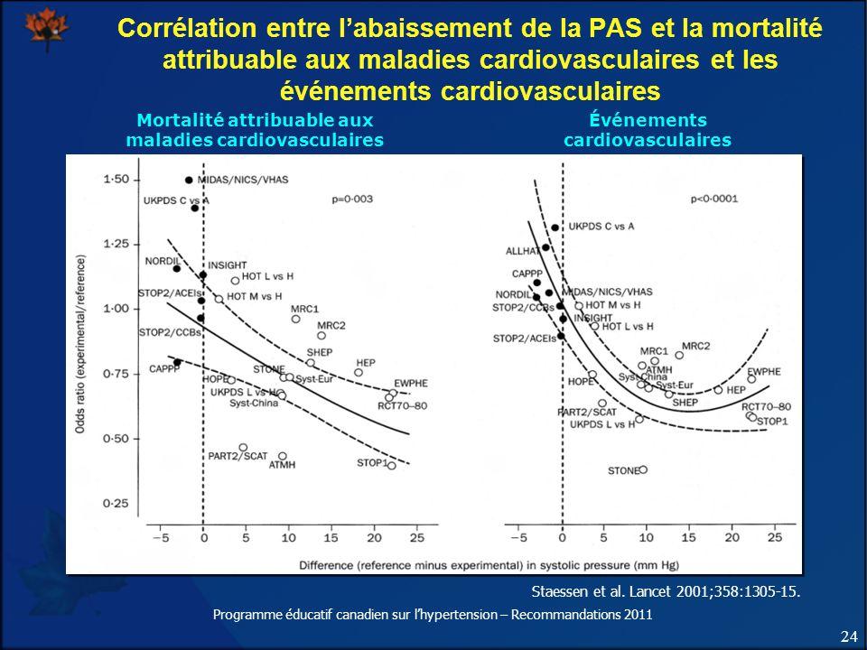 24 Programme éducatif canadien sur lhypertension – Recommandations 2011 Mortalité attribuable aux maladies cardiovasculaires Événements cardiovasculai