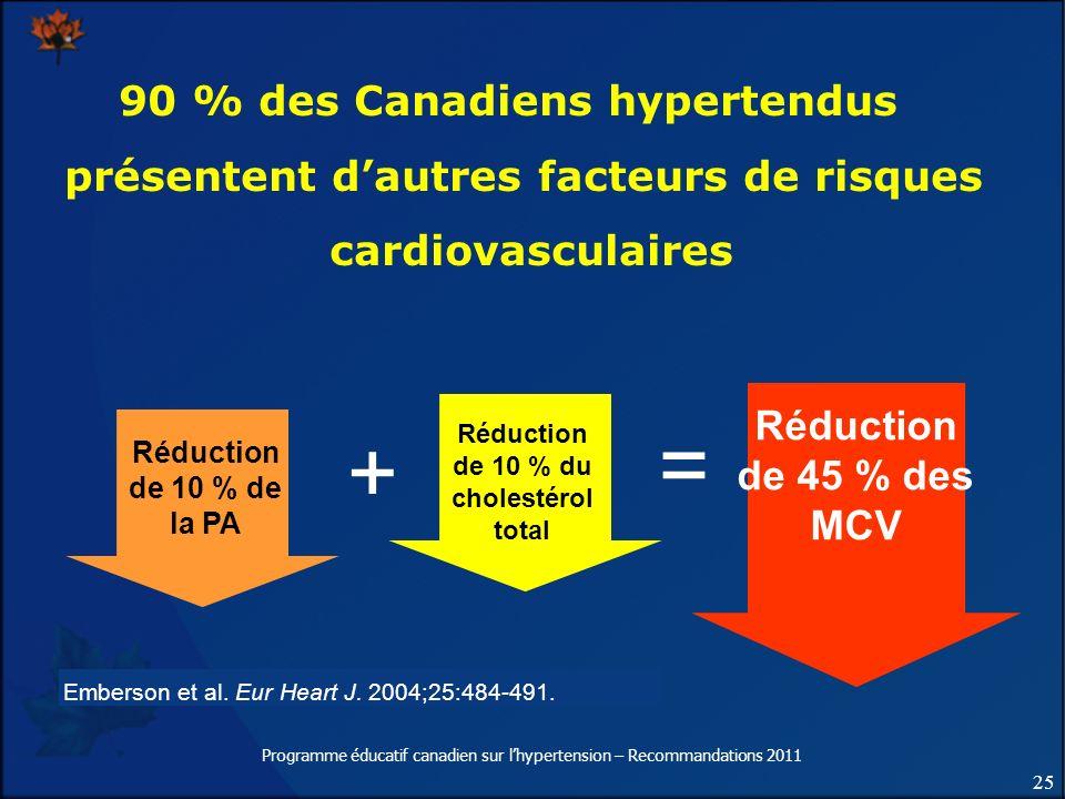25 Programme éducatif canadien sur lhypertension – Recommandations 2011 Emberson et al. Eur Heart J. 2004;25:484-491. Réduction de 10 % de la PA Réduc