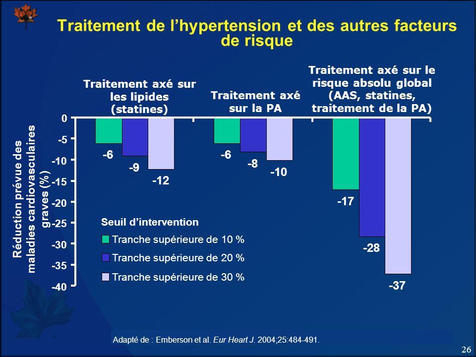 26 Programme éducatif canadien sur lhypertension – Recommandations 2011 Traitement de lhypertension et des autres facteurs de risque Adapté de : Ember