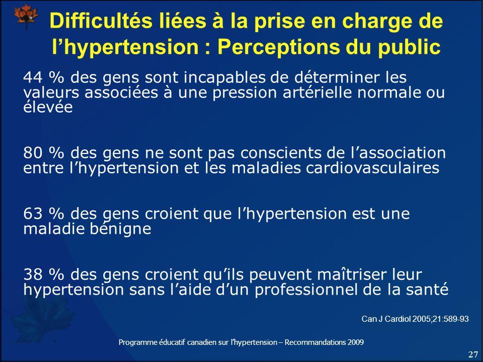 27 Programme éducatif canadien sur lhypertension – Recommandations 2009 Difficultés liées à la prise en charge de lhypertension : Perceptions du publi
