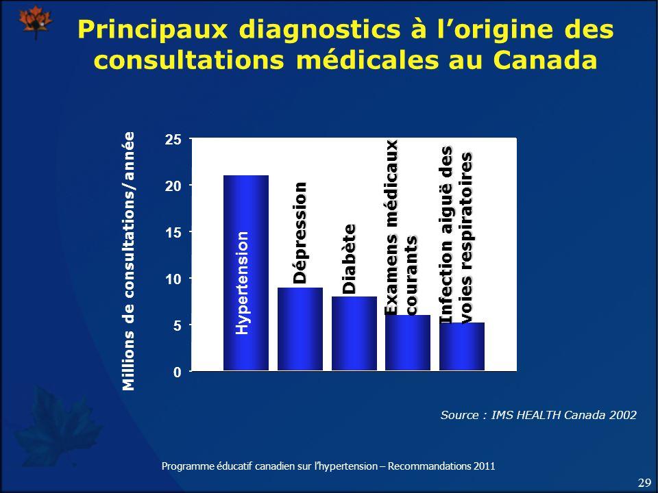 29 Programme éducatif canadien sur lhypertension – Recommandations 2011 Principaux diagnostics à lorigine des consultations médicales au Canada Millio
