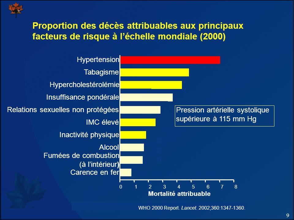 9 Programme éducatif canadien sur lhypertension – Recommandations 2011 Proportion des décès attribuables aux principaux facteurs de risque à léchelle