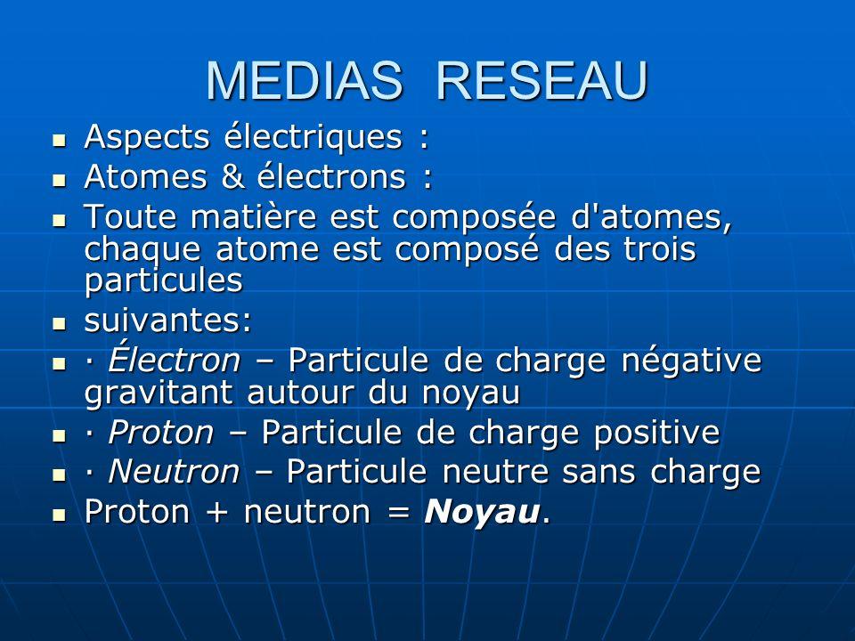 MEDIAS RESEAU Aspects électriques : Aspects électriques : Atomes & électrons : Atomes & électrons : Toute matière est composée d'atomes, chaque atome