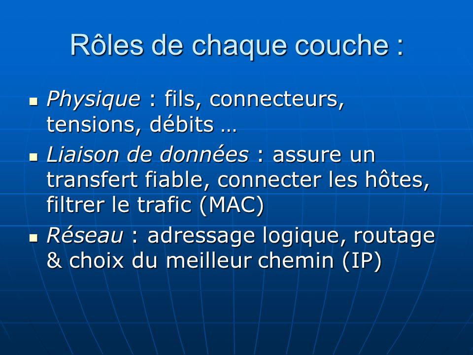 Rôles de chaque couche : Physique : fils, connecteurs, tensions, débits … Physique : fils, connecteurs, tensions, débits … Liaison de données : assure