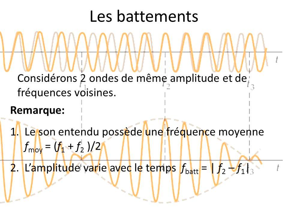 Les battements Remarque: 1.Le son entendu possède une fréquence moyenne f moy = (f 1 + f 2 )/2 2.Lamplitude varie avec le temps f batt = | f 2 – f 1 |