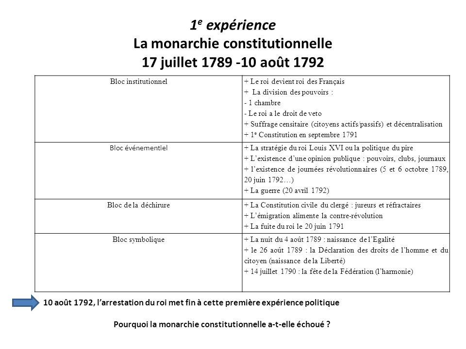 1 e expérience La monarchie constitutionnelle 17 juillet 1789 -10 août 1792 Bloc institutionnel + Le roi devient roi des Français + La division des po