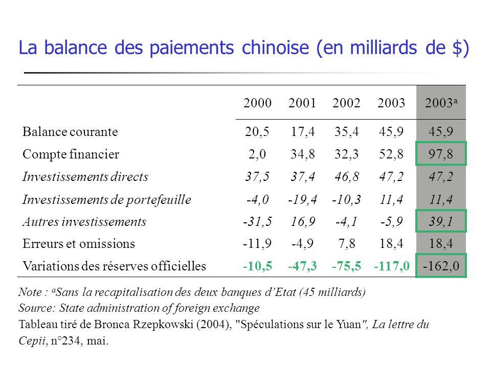 La balance des paiements chinoise (en milliards de $) 20002001200220032003 a Balance courante20,517,435,445,9 Compte financier2,034,832,352,897,8 Inve