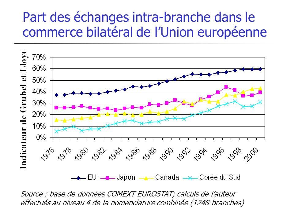 Part des échanges intra-branche dans le commerce bilatéral de lUnion européenne Source : base de données COMEXT EUROSTAT; calculs de lauteur effectués au niveau 4 de la nomenclature combinée (1248 branches)