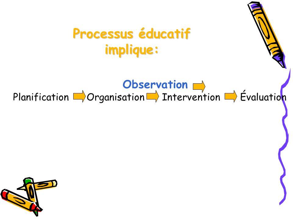 Processus éducatif implique: Observation Planification Organisation Intervention Évaluation
