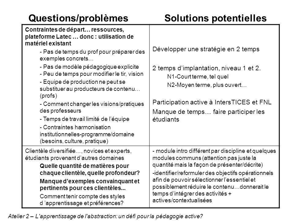 Questions/problèmesSolutions potentielles Contraintes de départ… ressources, plateforme Latec … donc : utilisation de matériel existant - Pas de temps