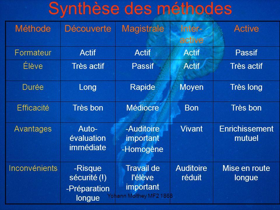 Yohann Moithey MF2 1868 Synthèse des méthodes MéthodeDécouverteMagistraleInter- active Active FormateurActif Passif ÉlèveTrès actifPassifActifTrès act