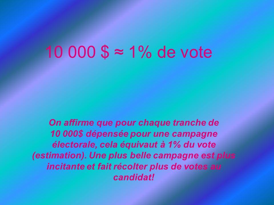 On affirme que pour chaque tranche de 10 000$ dépensée pour une campagne électorale, cela équivaut à 1% du vote (estimation). Une plus belle campagne
