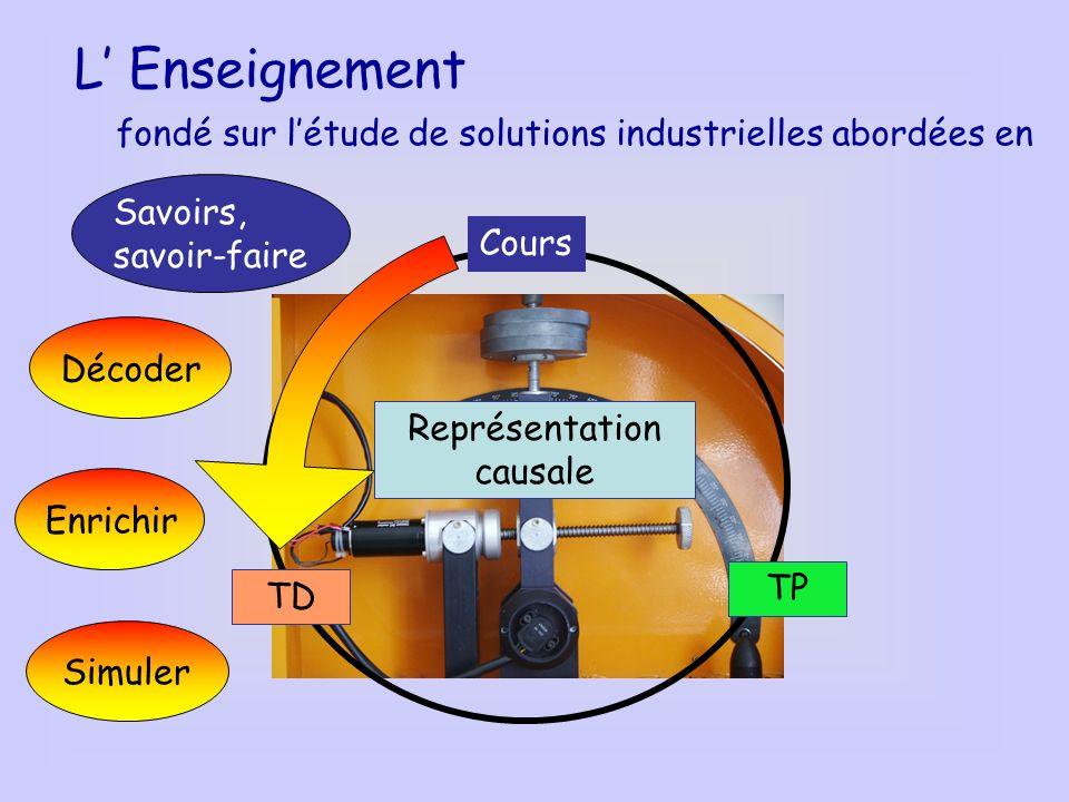 L Enseignement fondé sur létude de solutions industrielles abordées en TP TD Cours Représentation causale Enrichir Savoirs, savoir-faire Simuler Décod