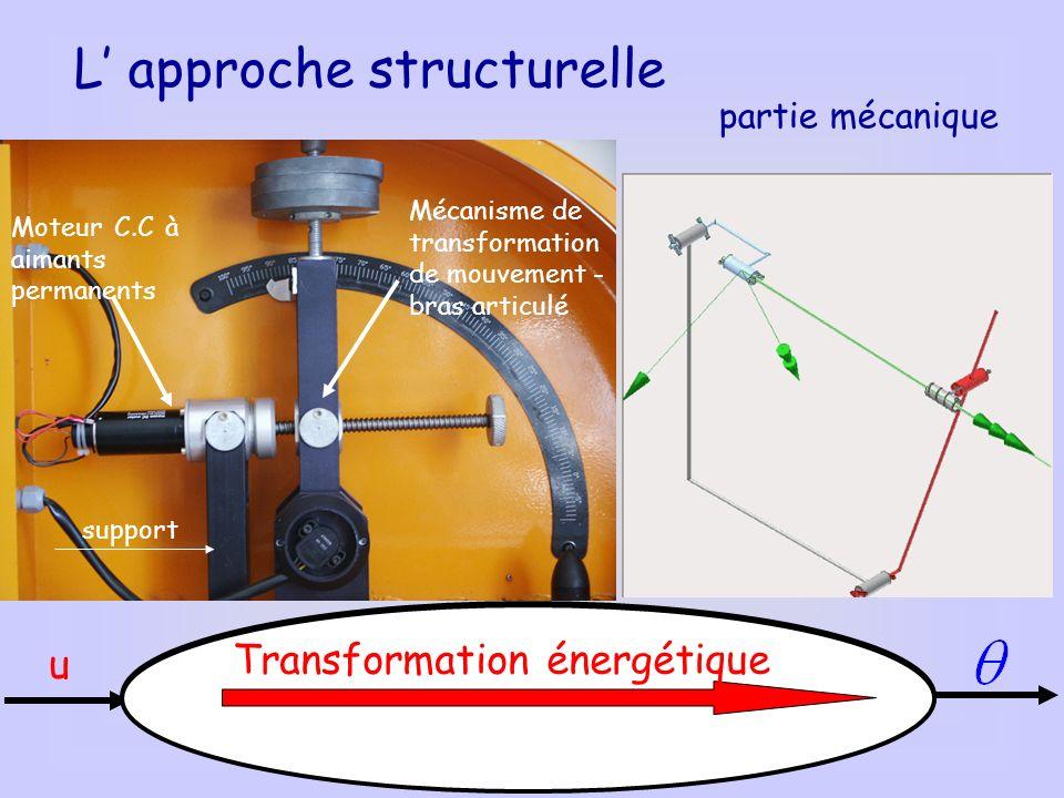 Mécanisme de transformation de mouvement support L approche structurelle Moteur C.C à aimants permanents Mécanisme de transformation de mouvement - br