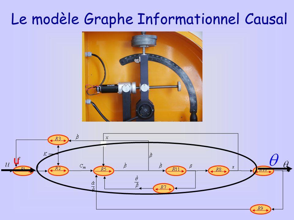 Le modèle Graphe Informationnel Causal u