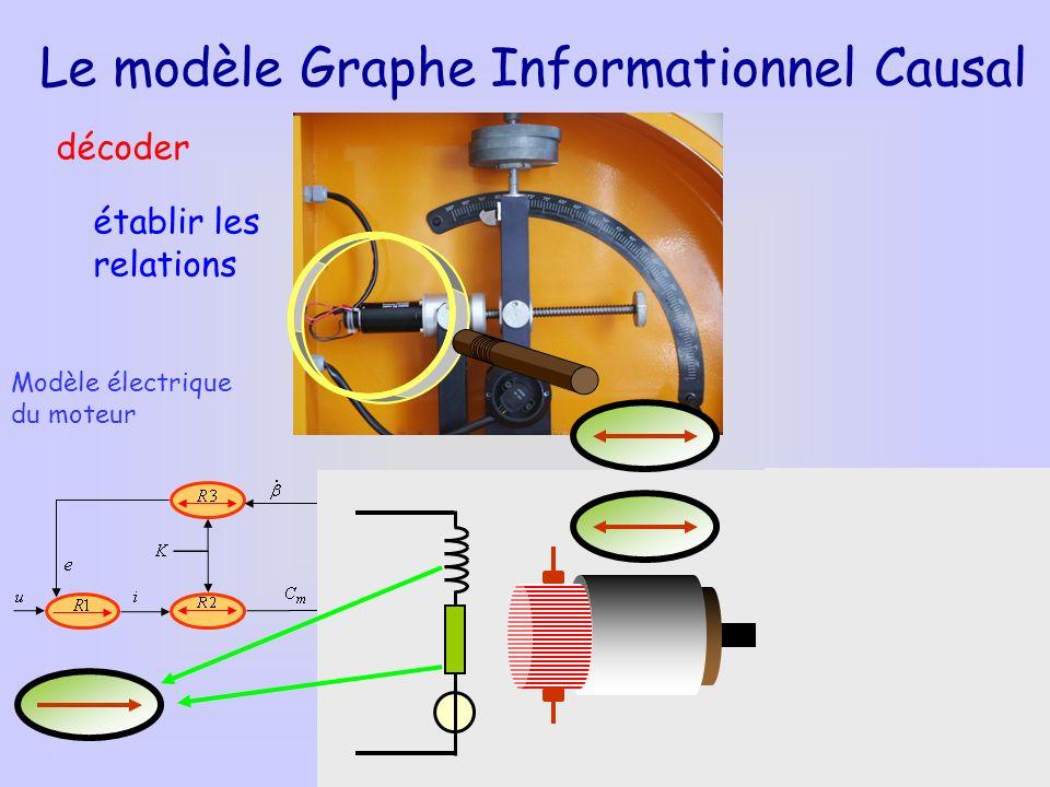 Modèle électrique du moteur Le modèle Graphe Informationnel Causal décoder établir les relations