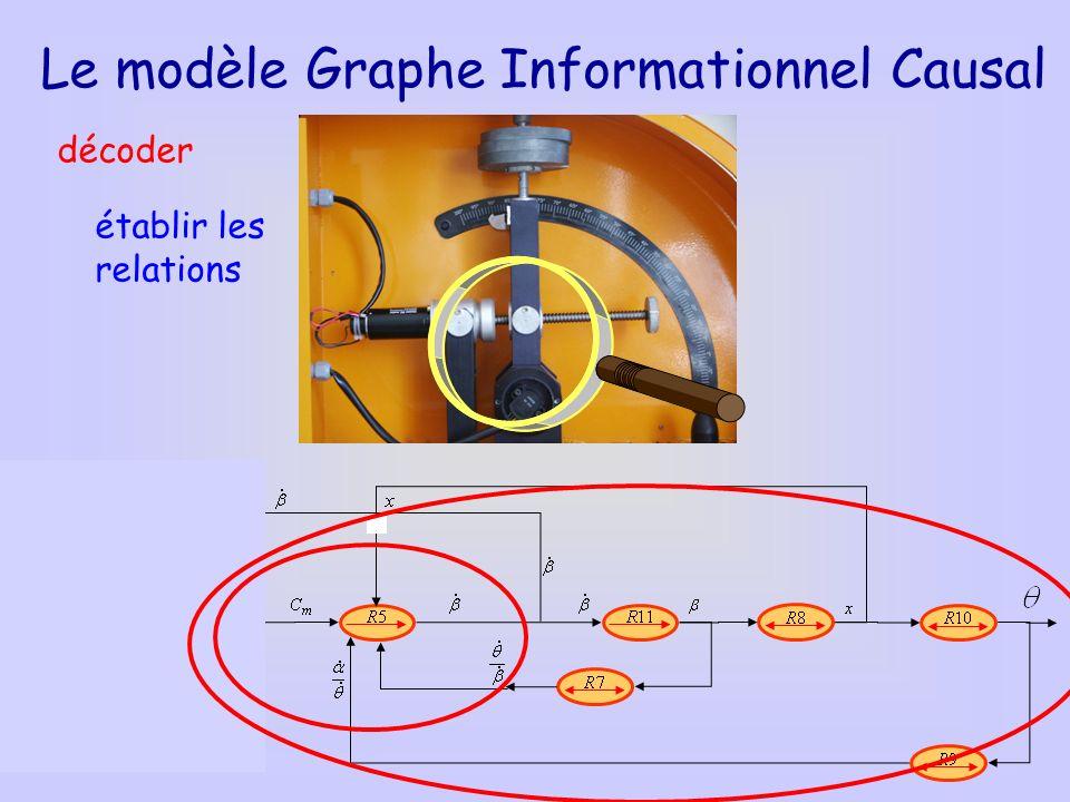 Le modèle Graphe Informationnel Causal décoder établir les relations