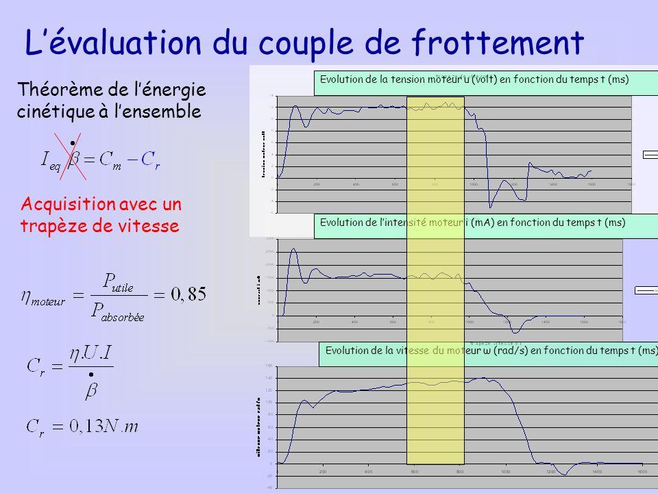 Evolution de la tension moteur u (volt) en fonction du temps t (ms) Evolution de lintensité moteur i (mA) en fonction du temps t (ms) Evolution de la
