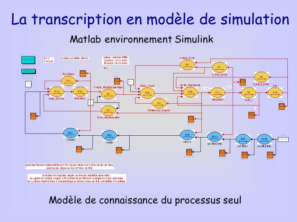 La transcription en modèle de simulation Matlab environnement Simulink Modèle de connaissance du processus seul