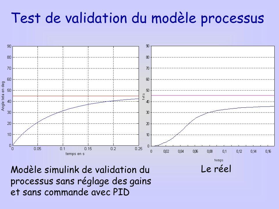 Test de validation du modèle processus Modèle simulink de validation du processus sans réglage des gains et sans commande avec PID Le réel