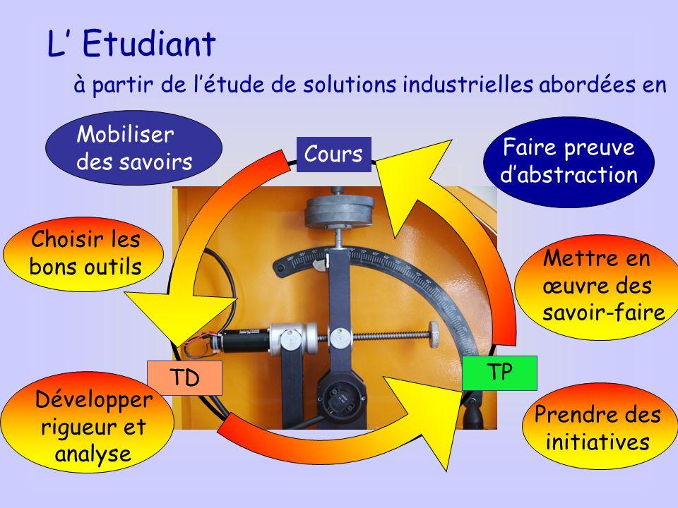 L Etudiant à partir de létude de solutions industrielles abordées en TP TD Cours Mobiliser des savoirs Faire preuve dabstraction Développer rigueur et