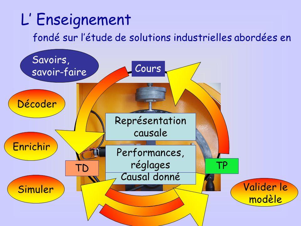 L Enseignement fondé sur létude de solutions industrielles abordées en TP TD Cours Représentation causale Enrichir Savoirs, savoir-faire Simuler Valider le modèle Décoder