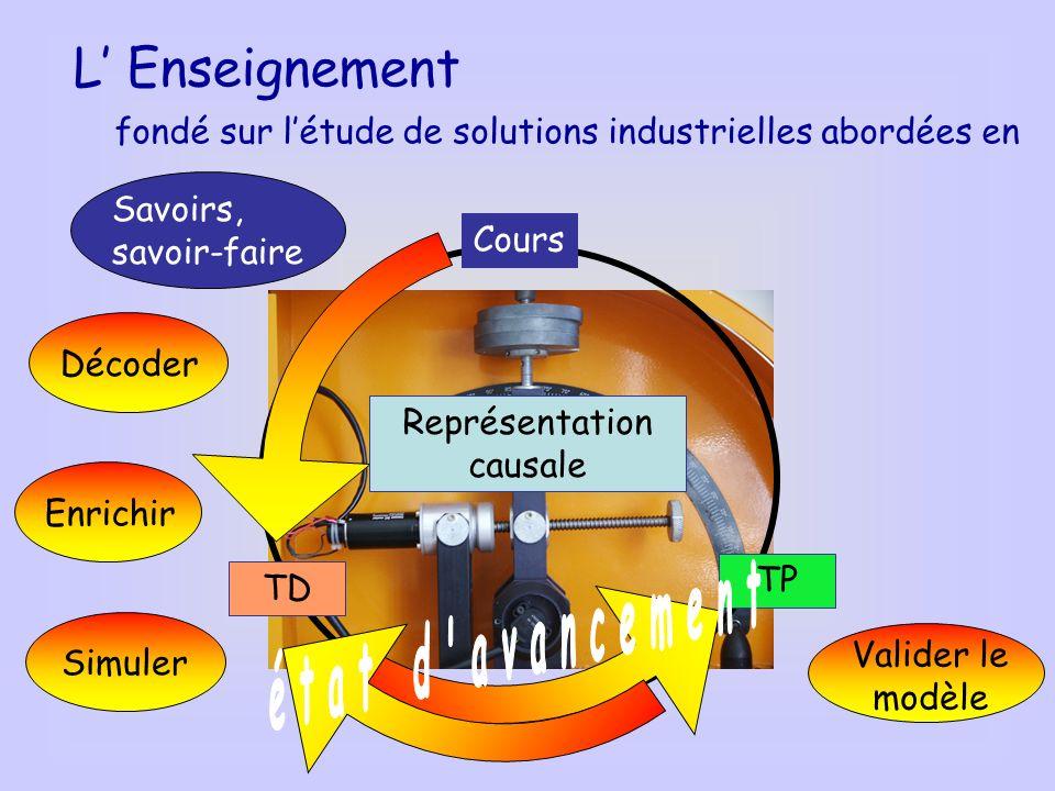 L Enseignement fondé sur létude de solutions industrielles abordées en TP TD Cours Représentation causale Enrichir Savoirs, savoir-faire Simuler Décoder