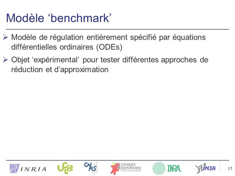 15 Modèle benchmark Modèle de régulation entièrement spécifié par équations différentielles ordinaires (ODEs) Objet expérimental pour tester différentes approches de réduction et dapproximation