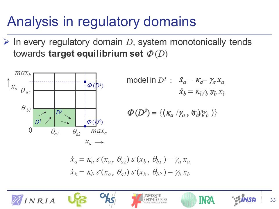 33 In every regulatory domain D, system monotonically tends towards target equilibrium set (D) Analysis in regulatory domains xbxb xaxa a1 max a 0 max