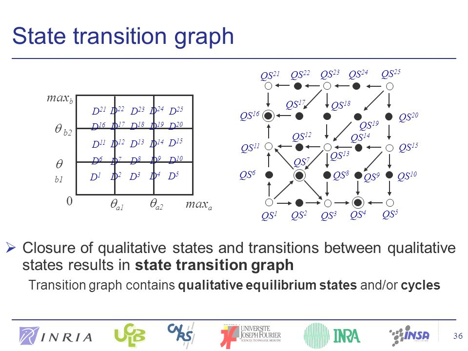 36 State transition graph Closure of qualitative states and transitions between qualitative states results in state transition graph Transition graph