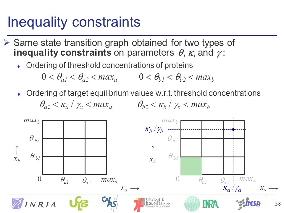 38 Same state transition graph obtained for two types of inequality constraints on parameters,, and : Inequality constraints l Ordering of threshold c