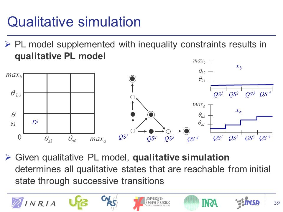 39 Qualitative simulation Given qualitative PL model, qualitative simulation determines all qualitative states that are reachable from initial state t