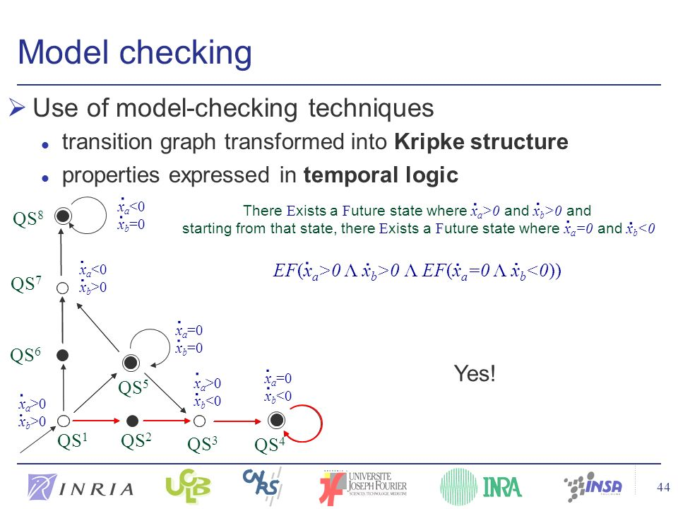 44 Model checking Use of model-checking techniques l transition graph transformed into Kripke structure l properties expressed in temporal logic EF(x