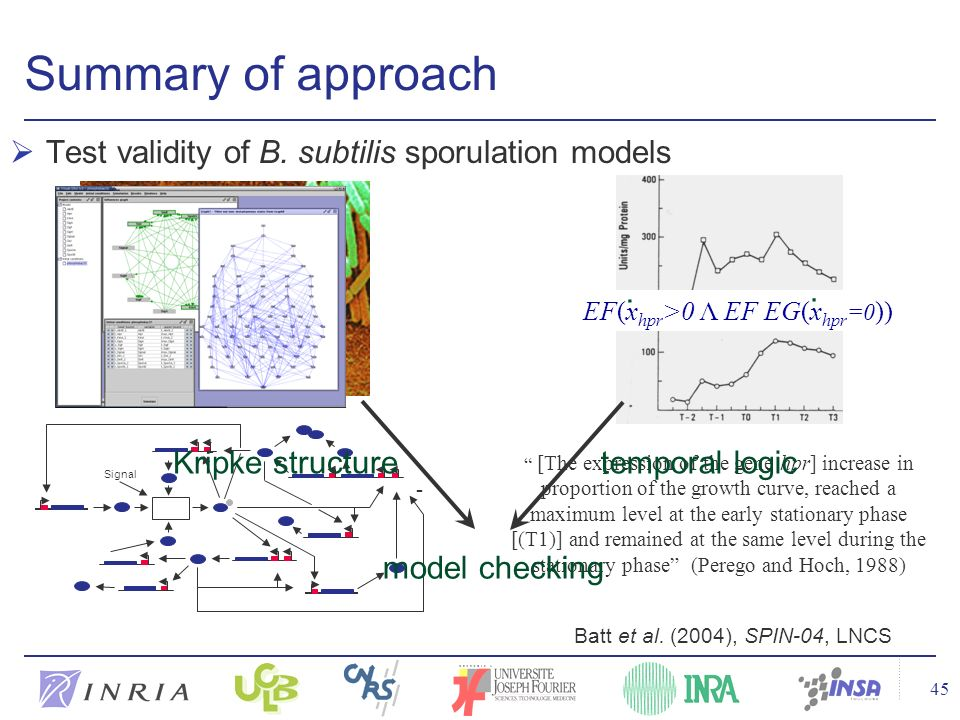 45 Summary of approach Test validity of B. subtilis sporulation models EF(x hpr >0 Λ EF EG(x hpr =0 )).. [The expression of the gene hpr] increase in