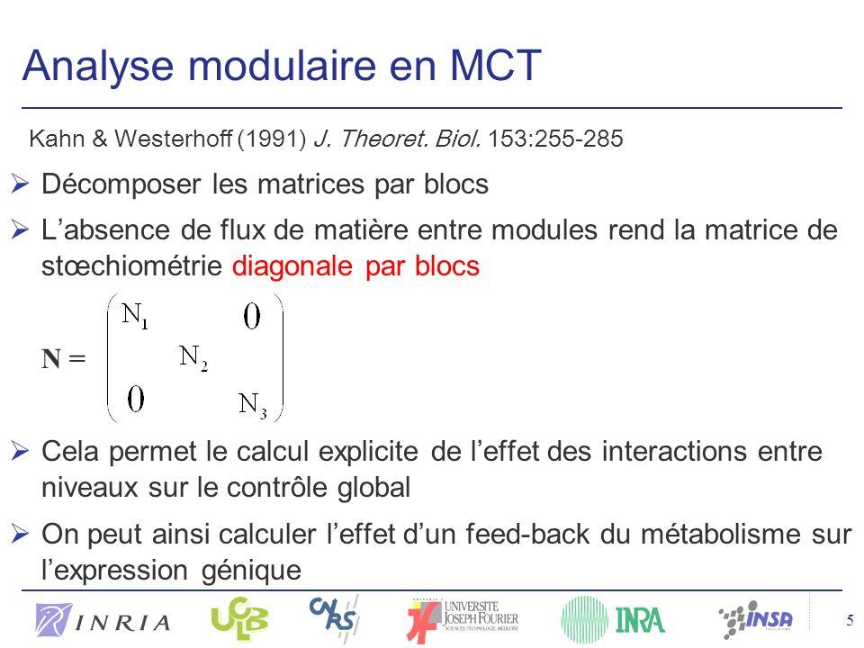 5 Analyse modulaire en MCT Kahn & Westerhoff (1991) J.