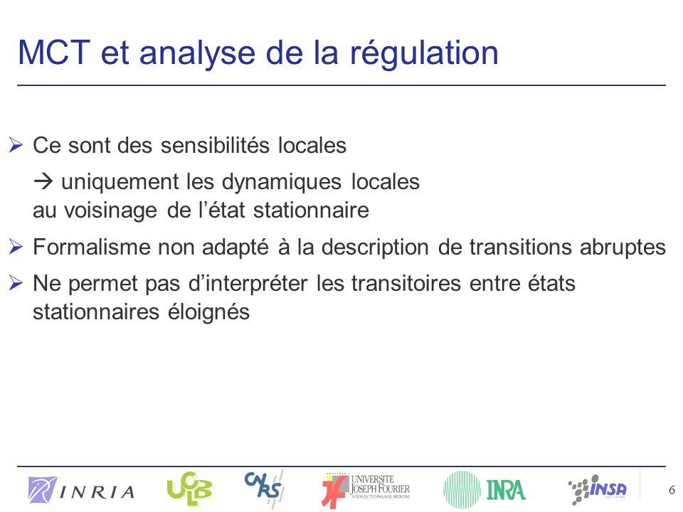 6 MCT et analyse de la régulation Ce sont des sensibilités locales uniquement les dynamiques locales au voisinage de létat stationnaire Formalisme non adapté à la description de transitions abruptes Ne permet pas dinterpréter les transitoires entre états stationnaires éloignés