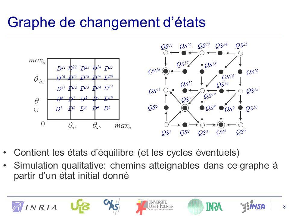 8 Graphe de changement détats Contient les états déquilibre (et les cycles éventuels) Simulation qualitative: chemins atteignables dans ce graphe à partir dun état initial donné a1 max a 0 max b a6 b1 b2 D2D2 D3D3 D4D4 D7D7 D5D5 D6D6 D1D1 D8D8 D9D9 D 10 D 11 D 12 D 13 D 14 D 15 D 16 D 17 D 18 D 24 D 20 D 21 D 22 D 23 D 19 D 25 QS 3 QS 2 QS 1 QS 4 QS 5 QS 10 QS 15 QS 20 QS 25 QS 24 QS 23 QS 22 QS 21 QS 16 QS 11 QS 6 QS 7 QS 12 QS 17 QS 18 QS 19 QS 13 QS 14 QS 8 QS 9