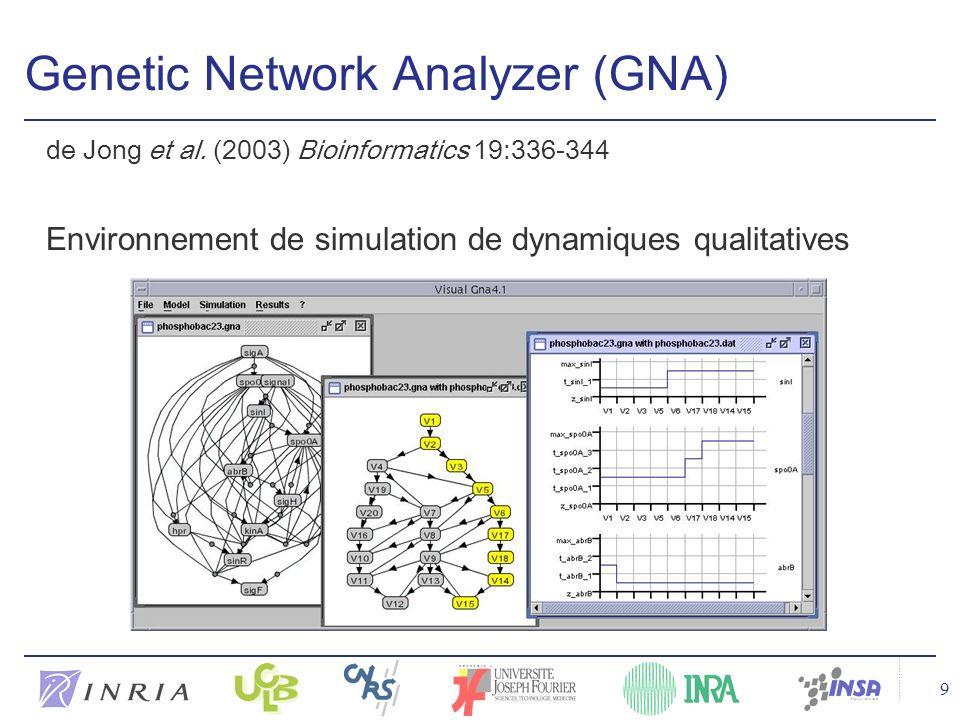 9 Genetic Network Analyzer (GNA) de Jong et al.