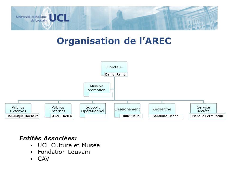 Organisation de lAREC Directeur Daniel Rahier Publics Externes Dominique Hoebeke Publics Internes Alice Thelen Support Opérationnel Enseignement Julie