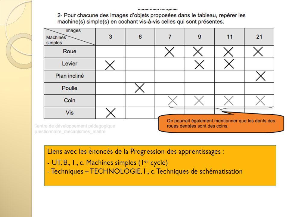 Liens avec les énoncés de la Progression des apprentissages : - UT, B., 1., c. Machines simples (1 er cycle) - Techniques – TECHNOLOGIE, 1., c. Techni