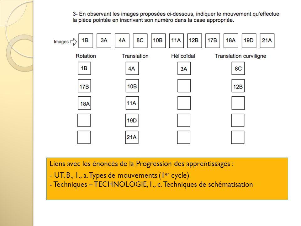 Liens avec les énoncés de la Progression des apprentissages : - UT, B., 1., a. Types de mouvements (1 er cycle) - Techniques – TECHNOLOGIE, 1., c. Tec