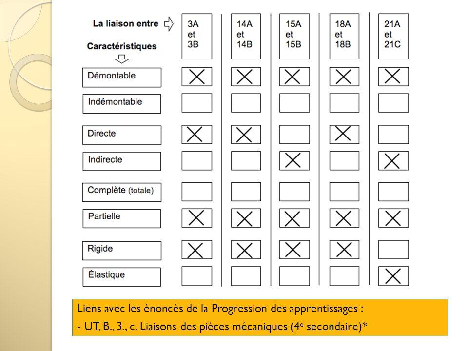 Liens avec les énoncés de la Progression des apprentissages : - UT, B., 3., c. Liaisons des pièces mécaniques (4 e secondaire)*
