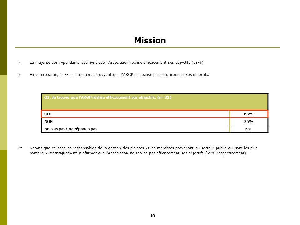 Mission La majorité des répondants estiment que lAssociation réalise efficacement ses objectifs (68%). En contrepartie, 26% des membres trouvent que l