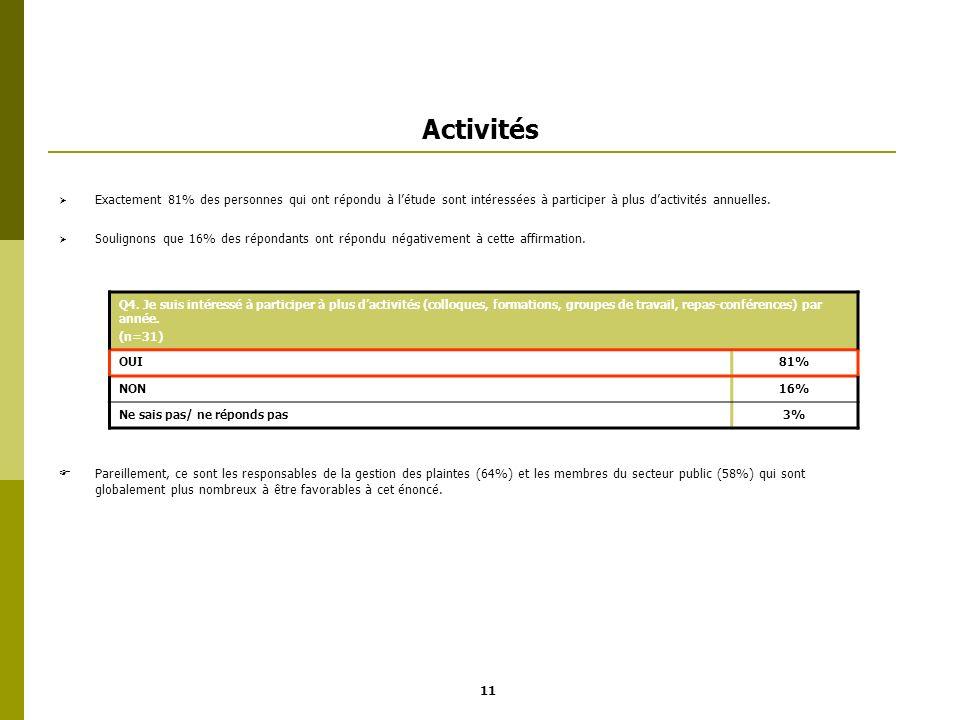 Activités Exactement 81% des personnes qui ont répondu à létude sont intéressées à participer à plus dactivités annuelles. Soulignons que 16% des répo
