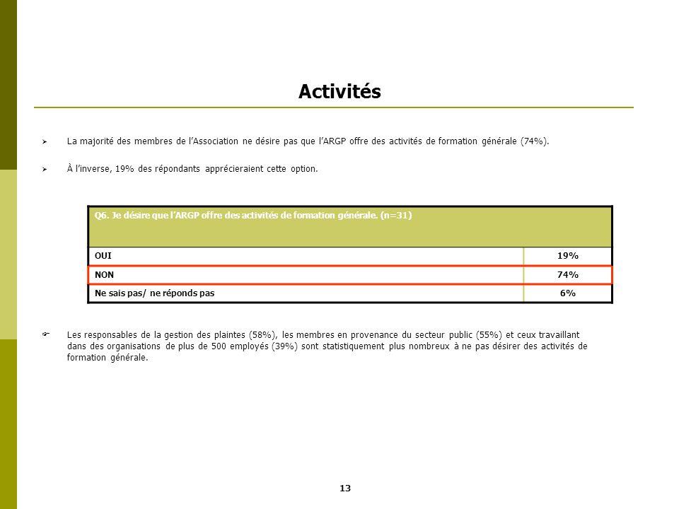 Activités La majorité des membres de lAssociation ne désire pas que lARGP offre des activités de formation générale (74%). À linverse, 19% des réponda
