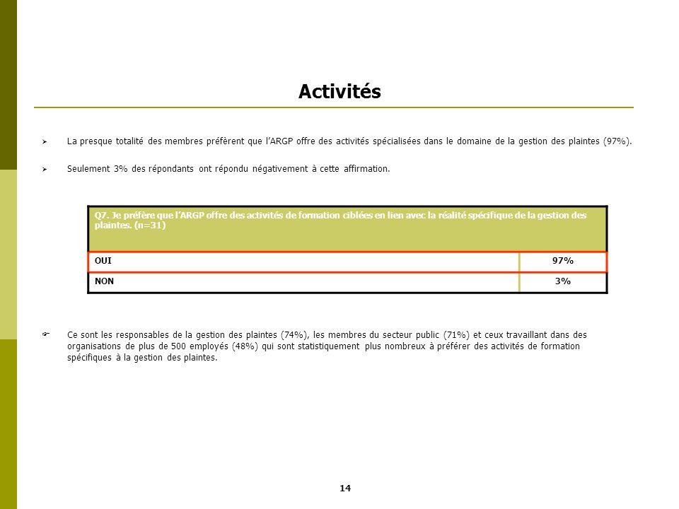 Activités La presque totalité des membres préfèrent que lARGP offre des activités spécialisées dans le domaine de la gestion des plaintes (97%). Seule