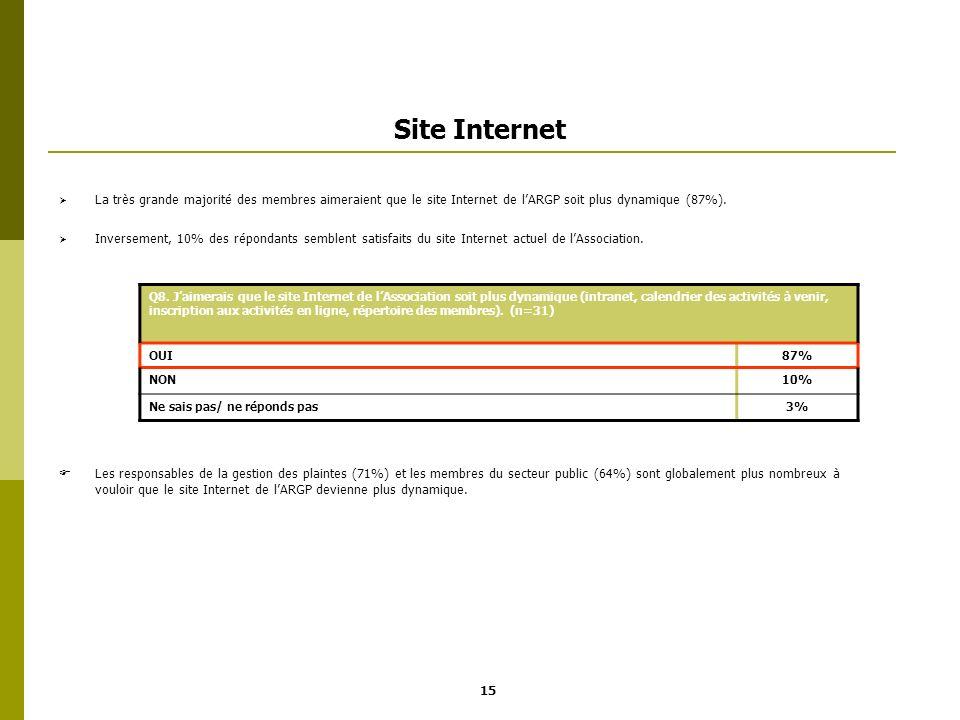Site Internet La très grande majorité des membres aimeraient que le site Internet de lARGP soit plus dynamique (87%). Inversement, 10% des répondants